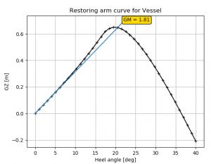 Vessel stability 1